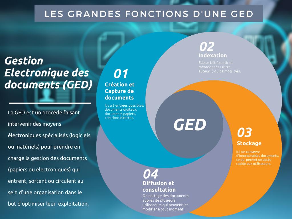 Infographie sur la Gestion électronique des documents