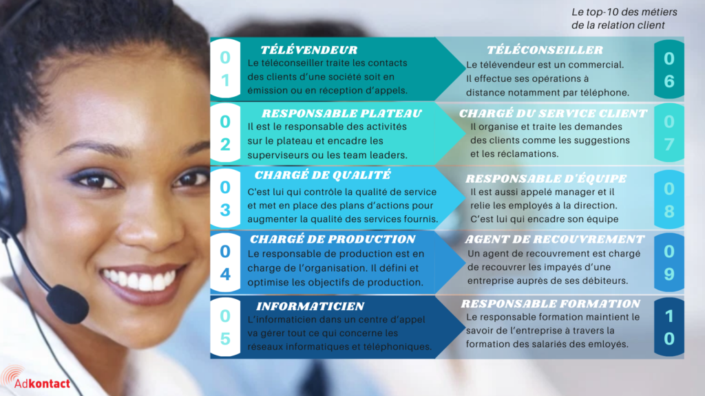 Infographie métiers centre d'appel